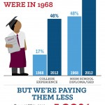 Low wage workers infographic