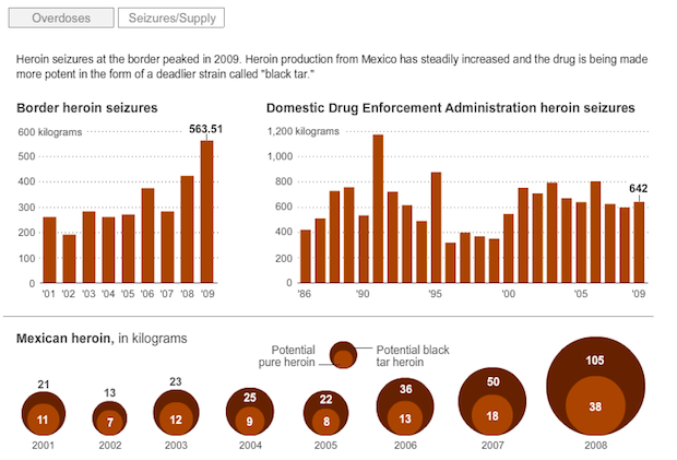 Heroin Infographic 2-736130