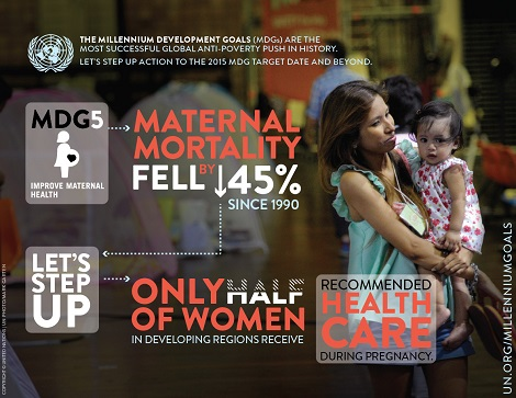 MDG5 Maternal Mortality Rate