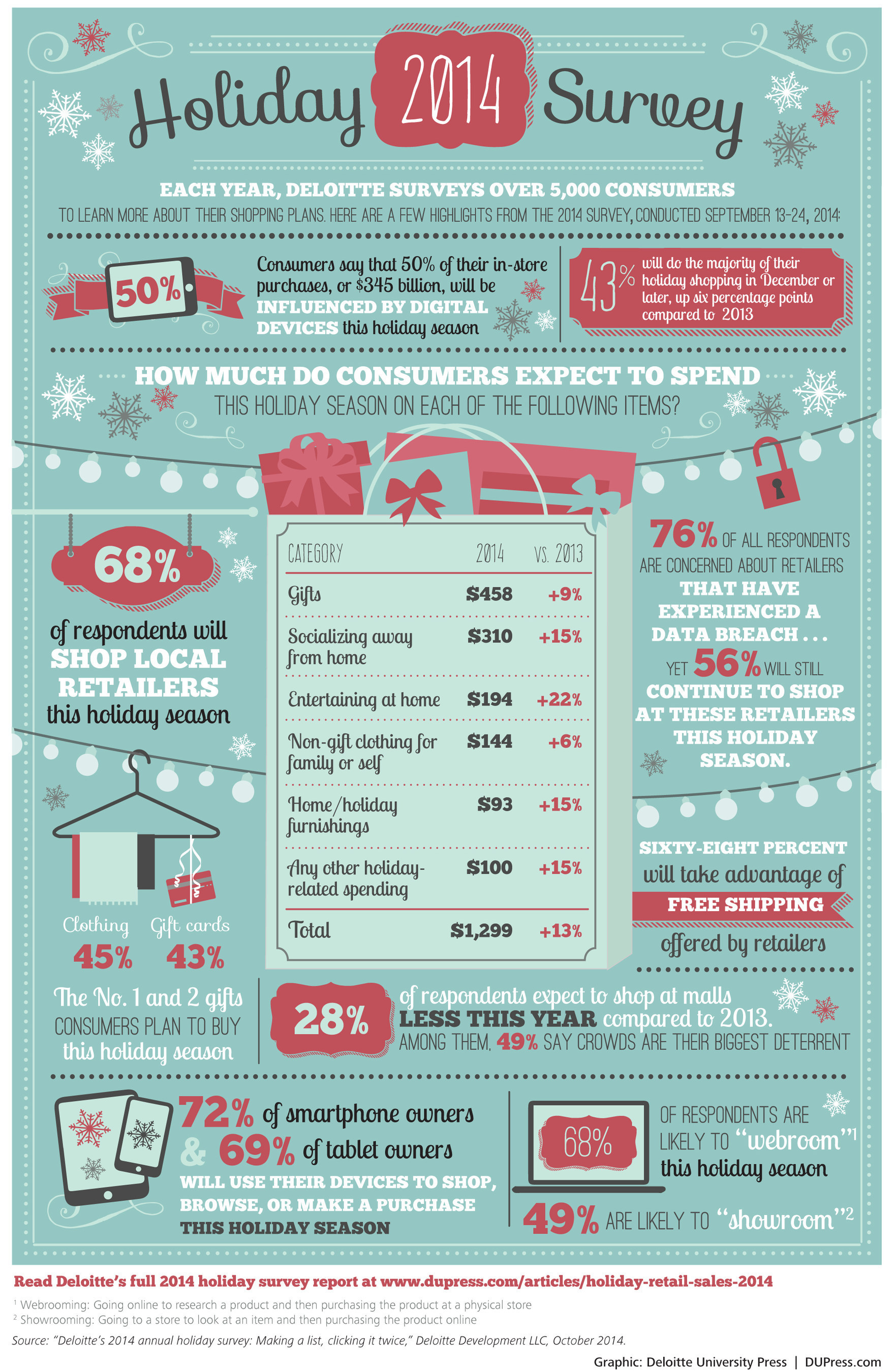 Deloitte 2014 Holiday Shopping Survey