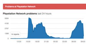playstation-network-downdetector-graphic